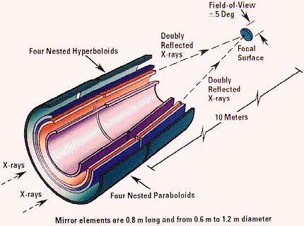 Prinzip des Wolterteleskops