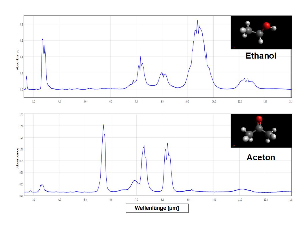 IR-Spektrum von Ethnaol und Aceton