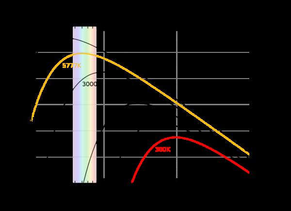Planck'sches Strahlungsspektrum