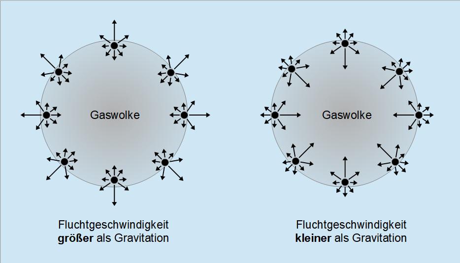 Konkurrenz zwischen thermischer Bewegung der Gasteilchen und Gravitationskraft einer interstellaren Gaswolke