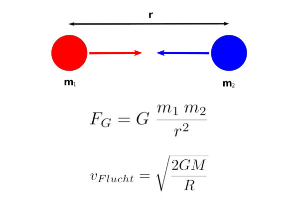 Newton'sches Gravitationsgesetz und Fluchtgeschwindigkeit