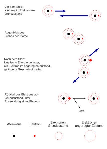 Stoßanregung eines Atoms