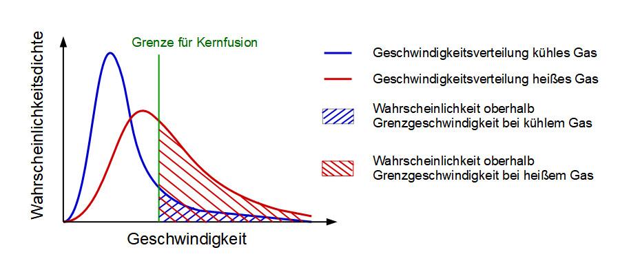 Temperaturabhängigkeit der Kernfusionsrate